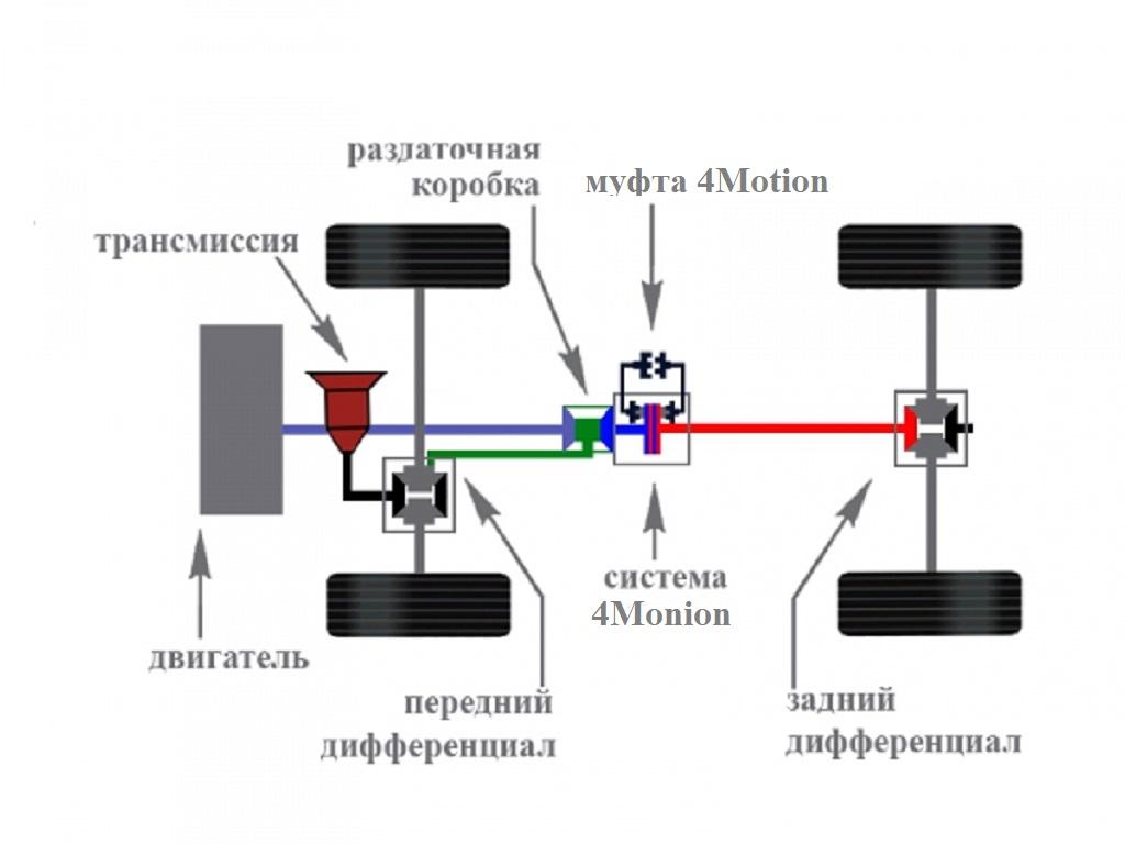 Как работает система полного привода Фольксваген Таос
